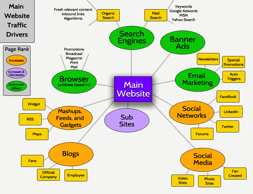 how to make a website traffic map design vs marketing blog